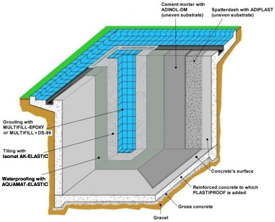 Waterproofing Of Pools And Fixing Of Ceramic Tiles Isomat