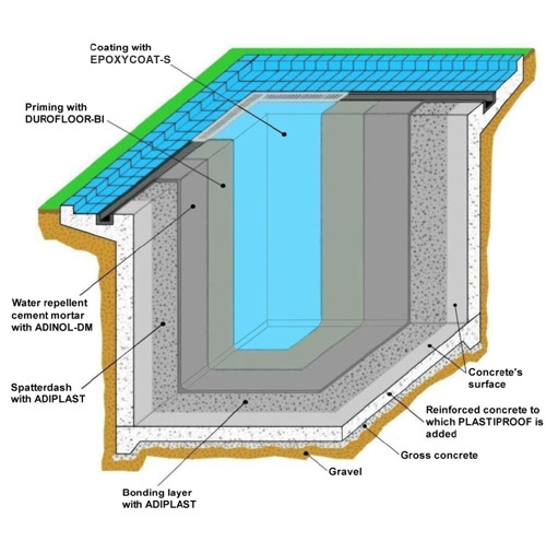 Waterproofing Of Pools And Painting With Epoxy Coating