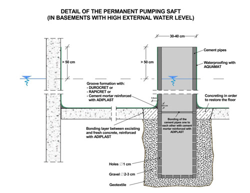 Detail Concrete Wall Waterproofing Protection : Waterproofing of basements against water under pressure