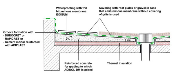 Waterproofing Of Terraces With Bituminous Membranes Isomat