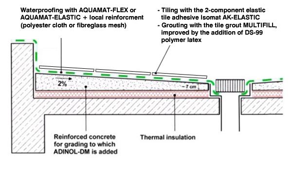 Waterproofing of terraces and covering with tiles isomat for Terrace waterproofing