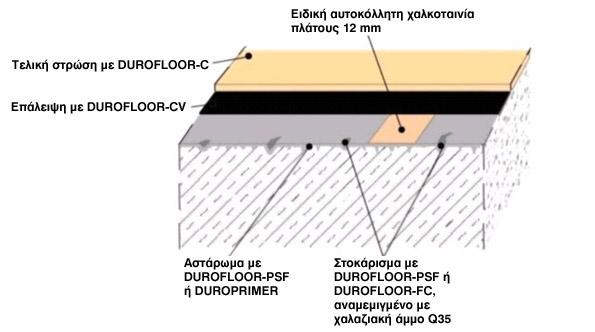 Κατασκευή αγώγιμου εποξειδικού δαπέδου