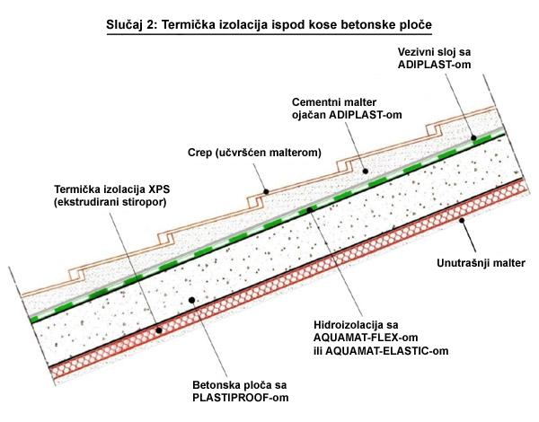 Hidroizolacija Krovova Pod Crepom Pričvr ćivanje Jakim