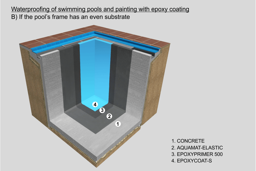 Waterproofing Of Swimming Pools And