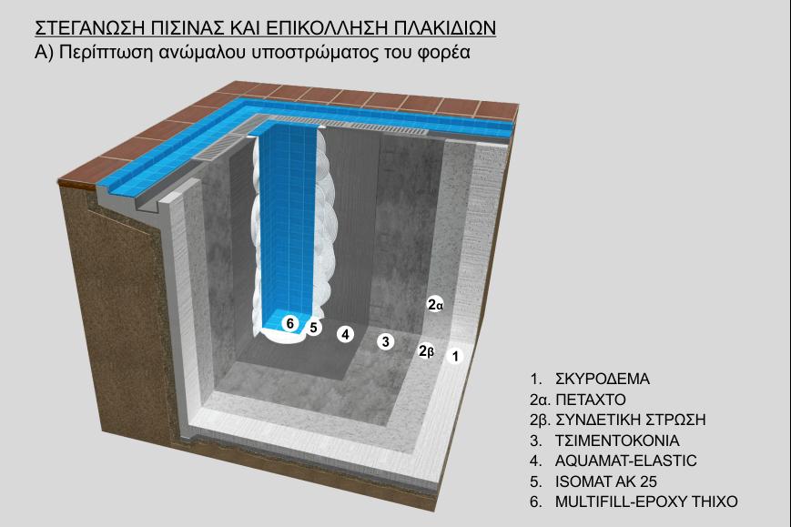 Στεγάνωση πισίνας και επικόλληση πλακιδίων σε ανώμαλο υπόστρωμα