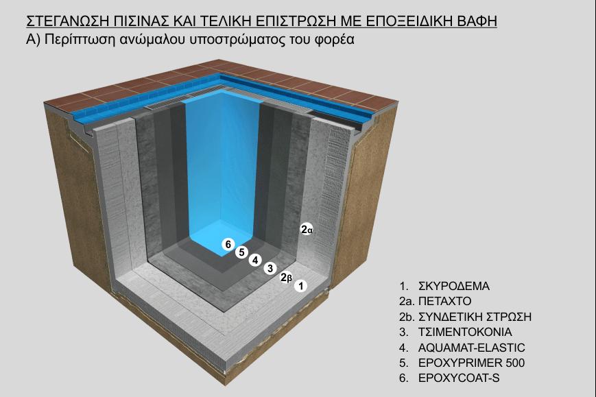 Στεγάνωση πισίνας και τελική επίστρωση με εποξειδική βαφή σε ανώμαλο υπόστρωμα