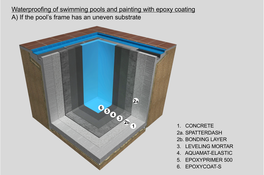 Waterproofing Of Swimming Pools And Painting Isomat